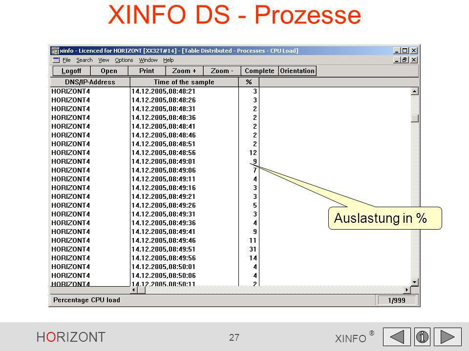XINFO DS - Prozesse Auslastung in %
