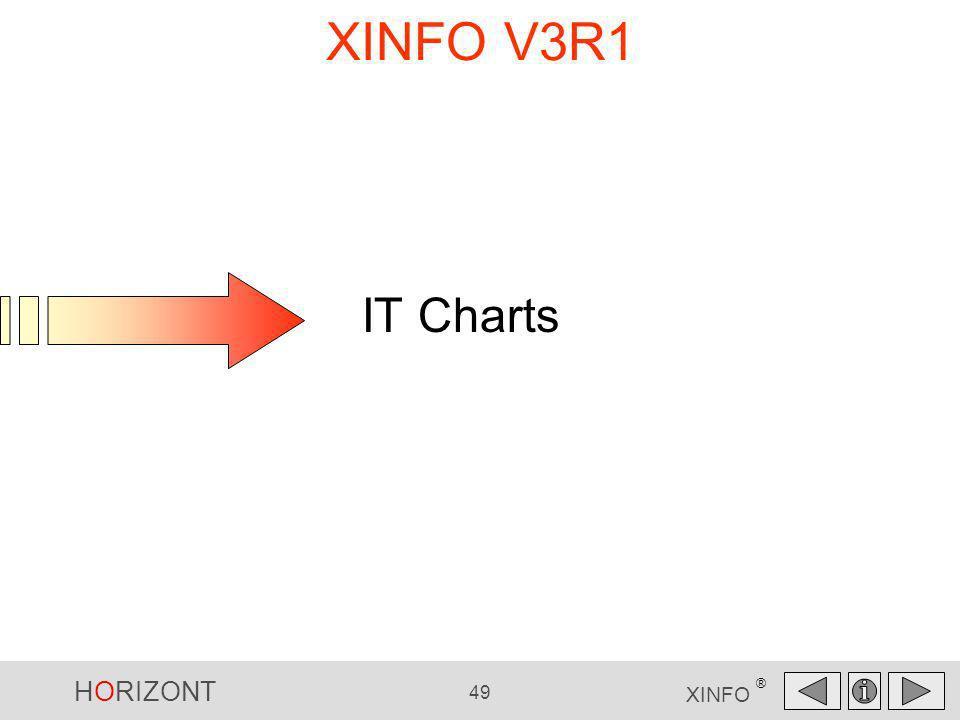 XINFO V3R1 IT Charts IT Charts