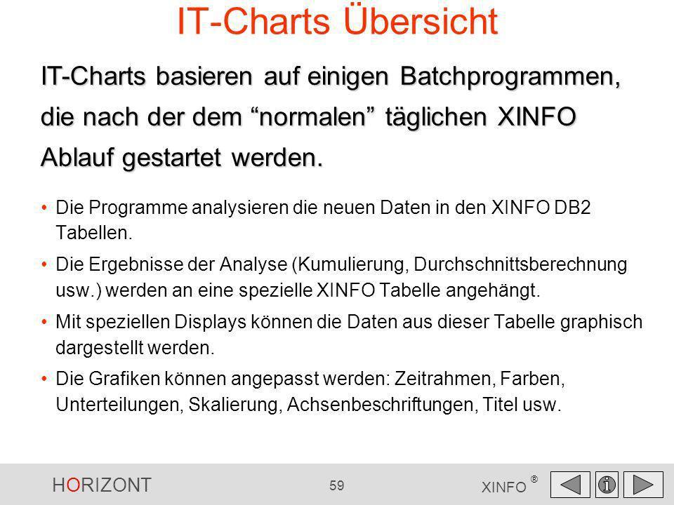 IT-Charts ÜbersichtIT-Charts basieren auf einigen Batchprogrammen, die nach der dem normalen täglichen XINFO Ablauf gestartet werden.