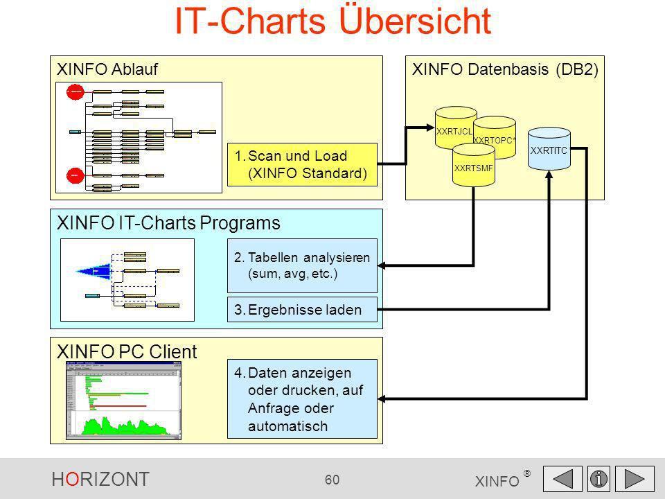 IT-Charts Übersicht XINFO IT-Charts Programs XINFO PC Client