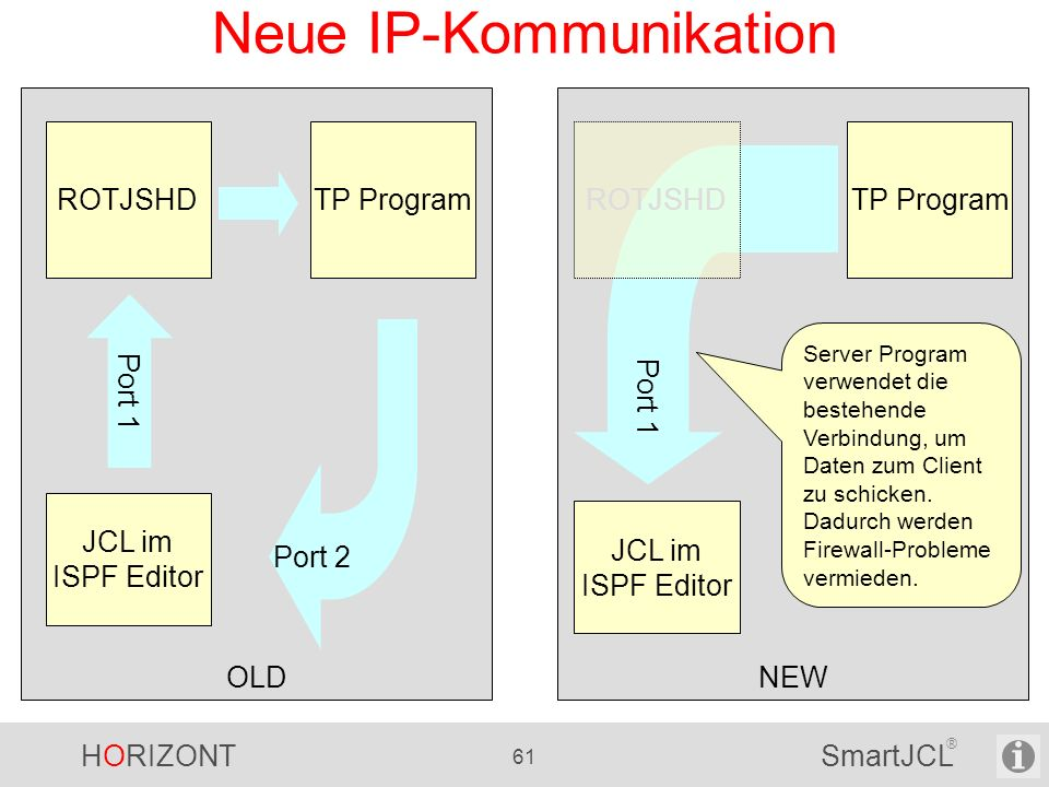 Neue IP-Kommunikation