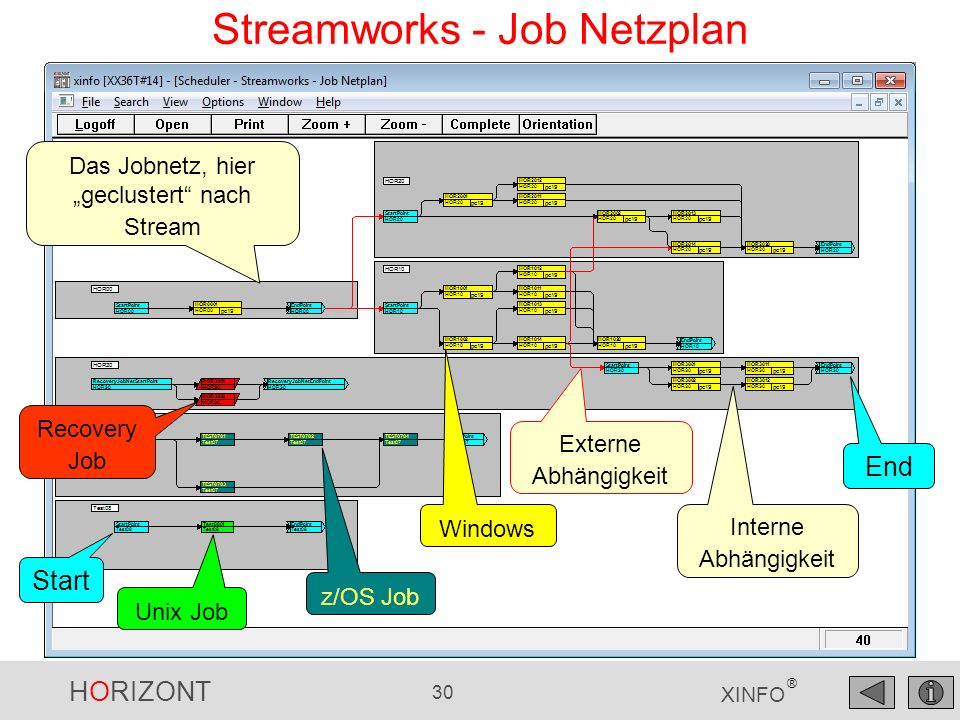 Streamworks - Job Netzplan