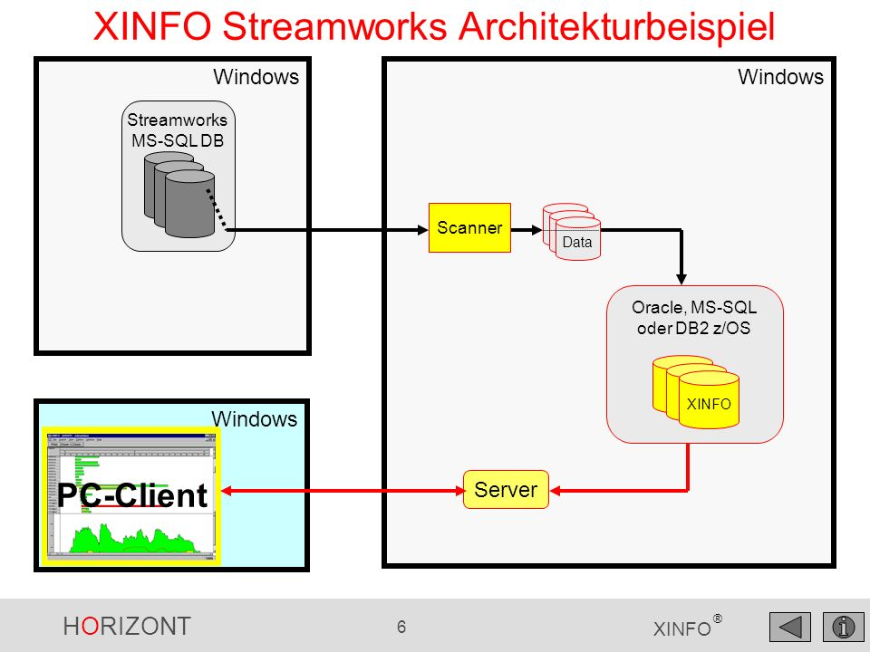 XINFO Streamworks Architekturbeispiel