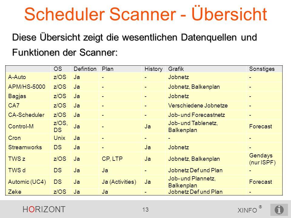 Scheduler Scanner - Übersicht