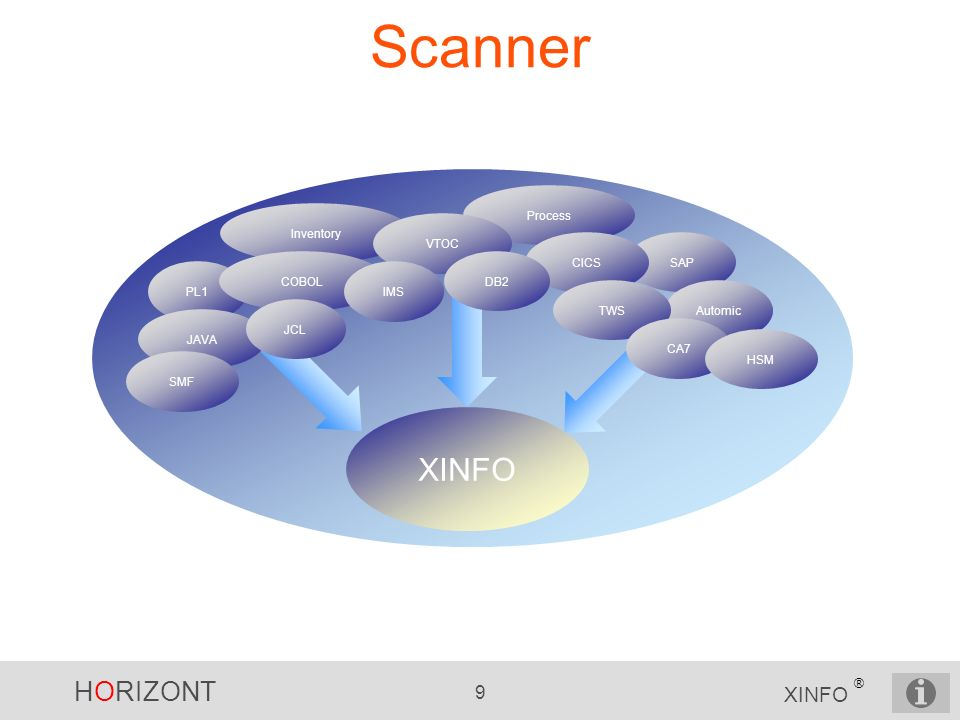 Scanner XINFO SAP Process Inventory PL1 JAVA COBOL VTOC CICS Automic