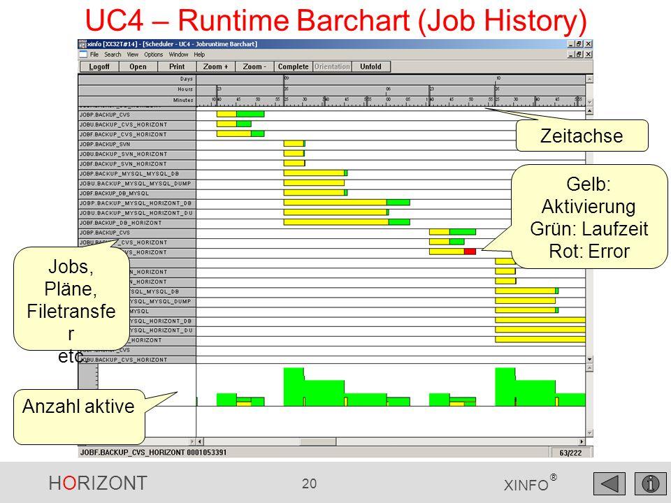 UC4 – Runtime Barchart (Job History)