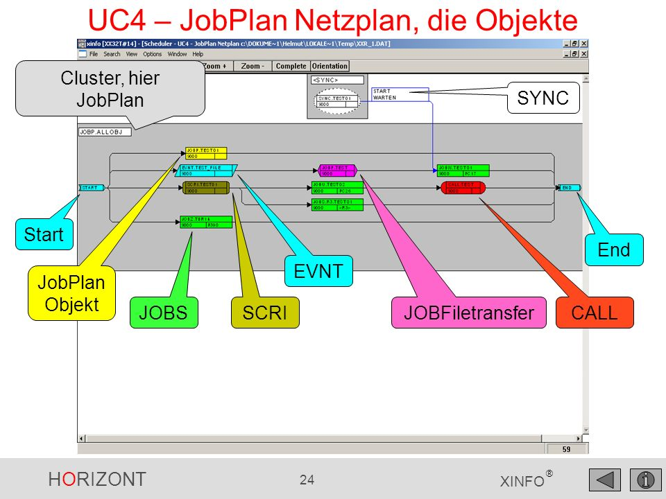 UC4 – JobPlan Netzplan, die Objekte