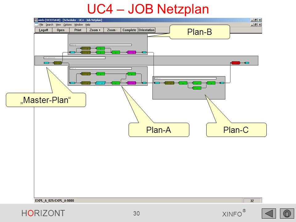 """UC4 – JOB Netzplan Plan-B """"Master-Plan Plan-A Plan-C"""