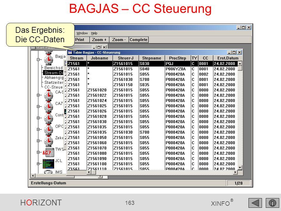 Das Ergebnis: Die CC-Daten