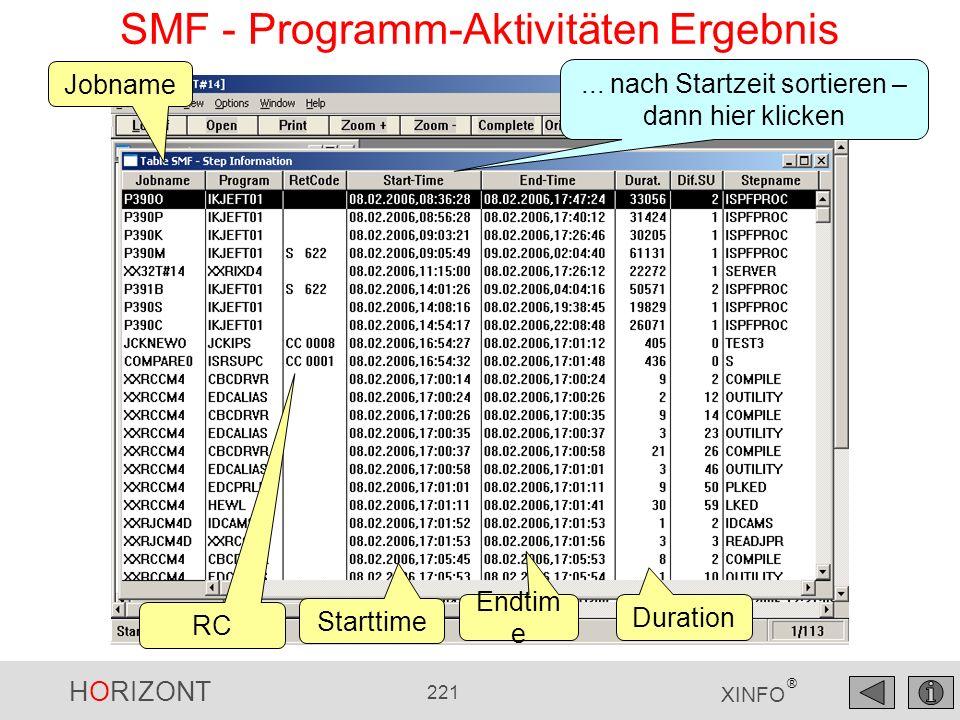 SMF - Programm-Aktivitäten Ergebnis