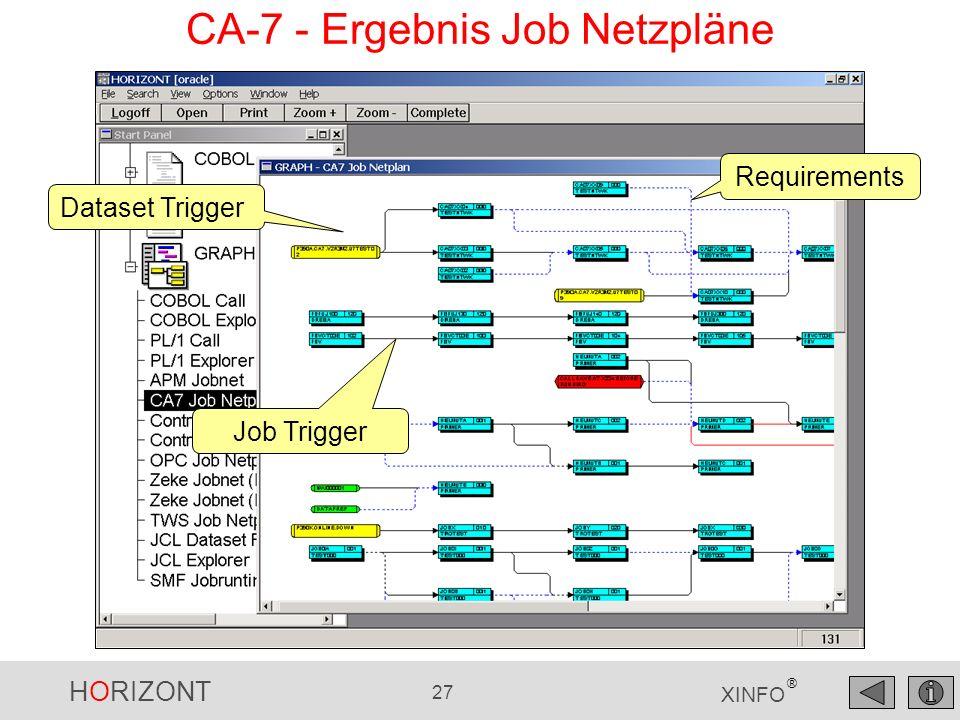 CA-7 - Ergebnis Job Netzpläne