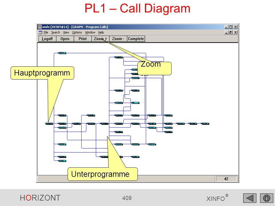 PL1 – Call Diagram Zoom… Hauptprogramm Unterprogramme