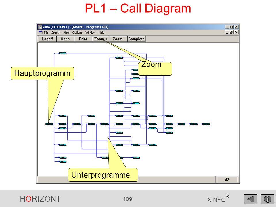 PL1 – Call Diagram Zoom… Hauptprogramm Unterprogramme