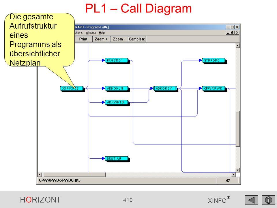 PL1 – Call Diagram Die gesamte Aufrufstruktur eines Programms als übersichtlicher Netzplan