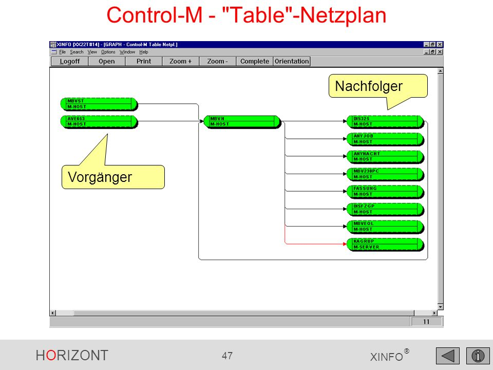 Control-M - Table -Netzplan