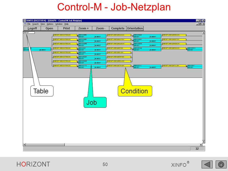 Control-M - Job-Netzplan
