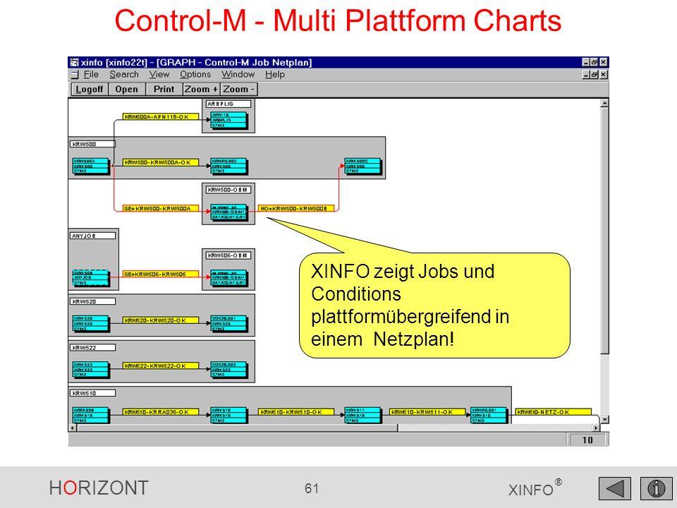Control-M - Multi Plattform Charts
