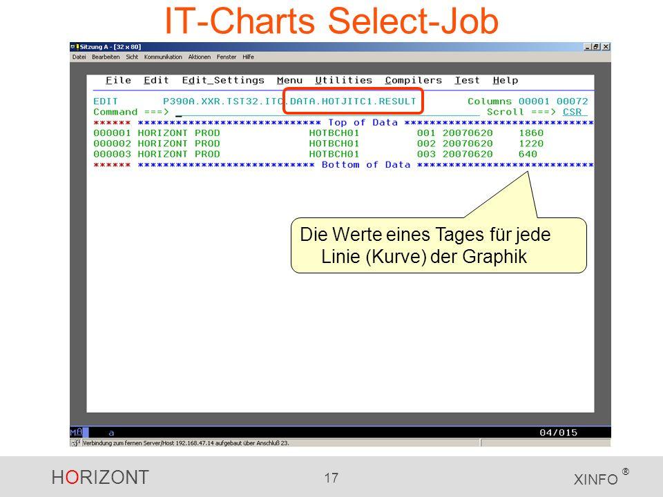 IT-Charts Select-Job Die Werte eines Tages für jede Linie (Kurve) der Graphik
