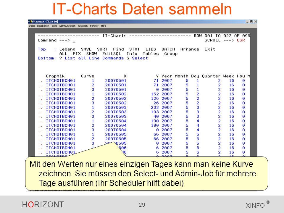 IT-Charts Daten sammeln
