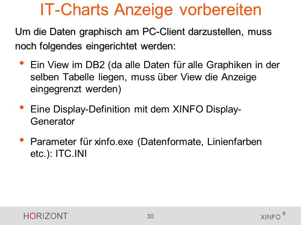IT-Charts Anzeige vorbereiten