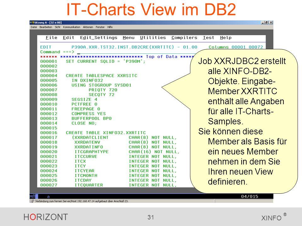 IT-Charts View im DB2 Job XXRJDBC2 erstellt alle XINFO-DB2-Objekte. Eingabe-Member XXRTITC enthält alle Angaben für alle IT-Charts-Samples.