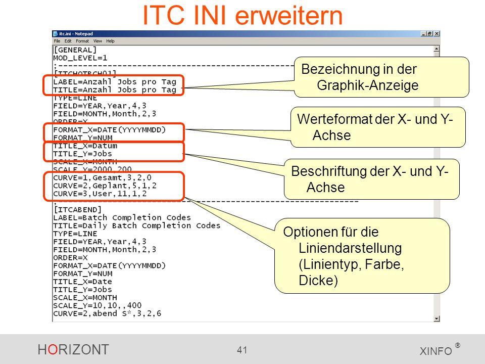 ITC INI erweitern Bezeichnung in der Graphik-Anzeige