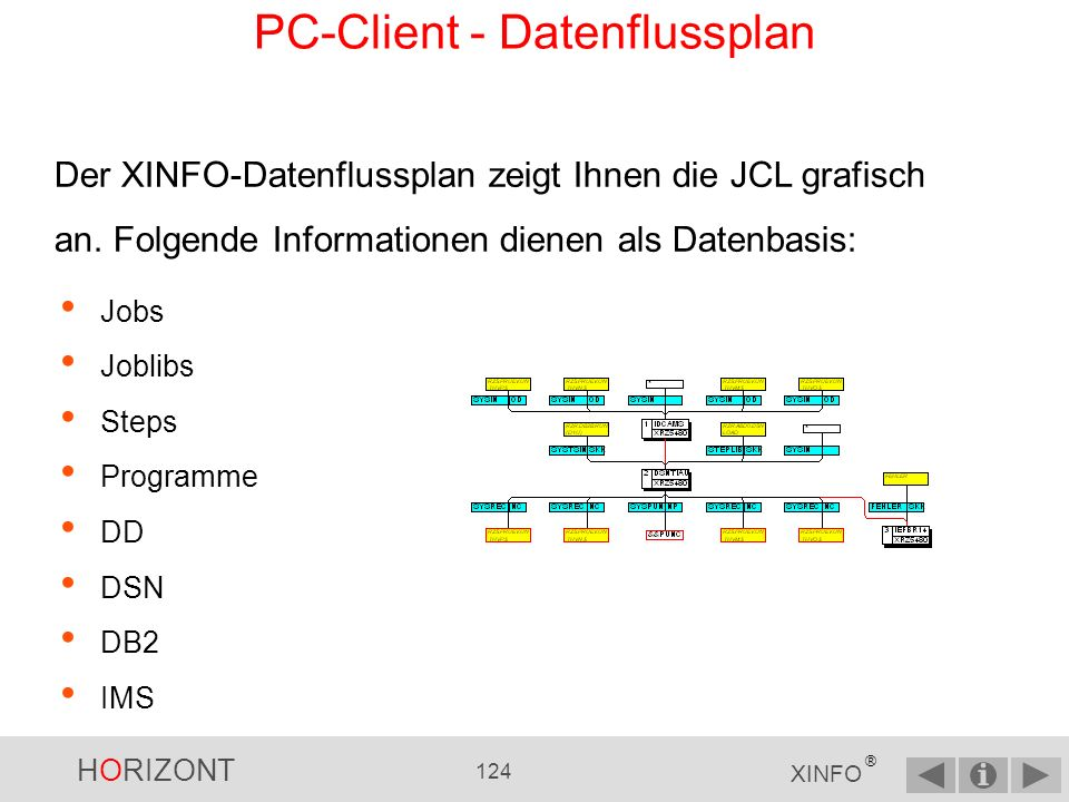 PC-Client - Datenflussplan