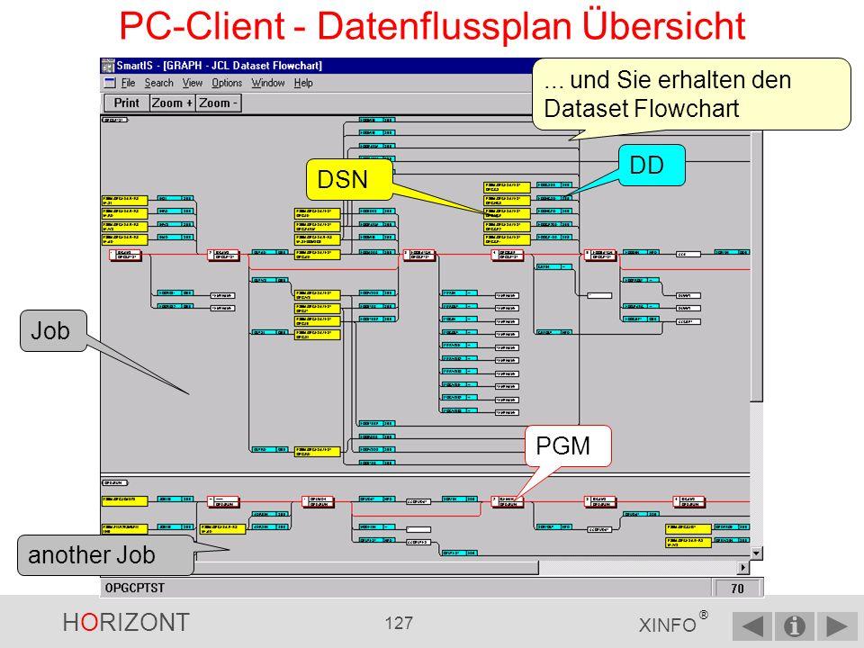 PC-Client - Datenflussplan Übersicht