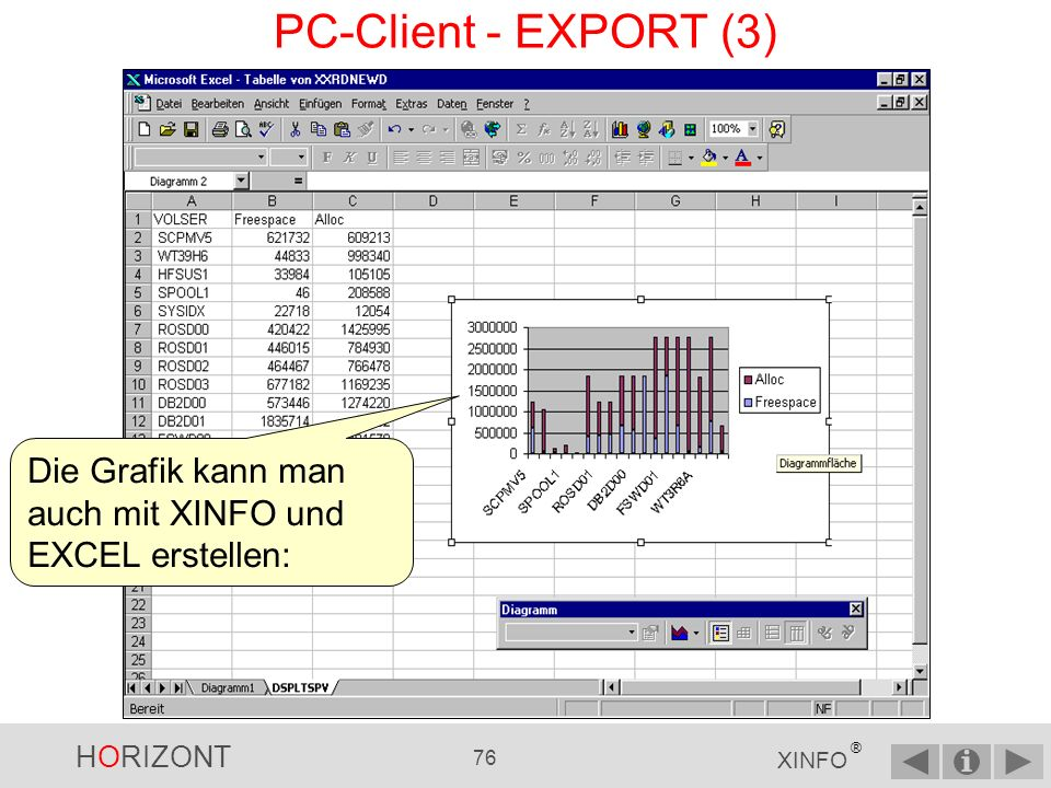 PC-Client - EXPORT (3) Die Grafik kann man auch mit XINFO und EXCEL erstellen: