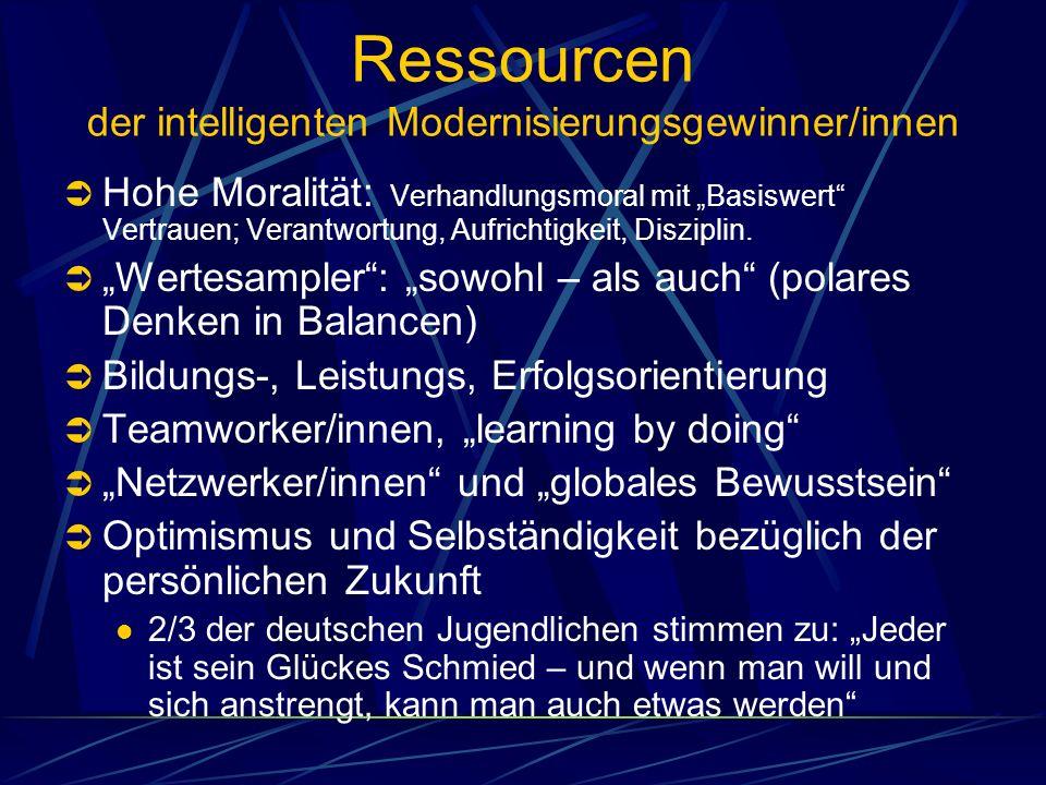 Ressourcen der intelligenten Modernisierungsgewinner/innen