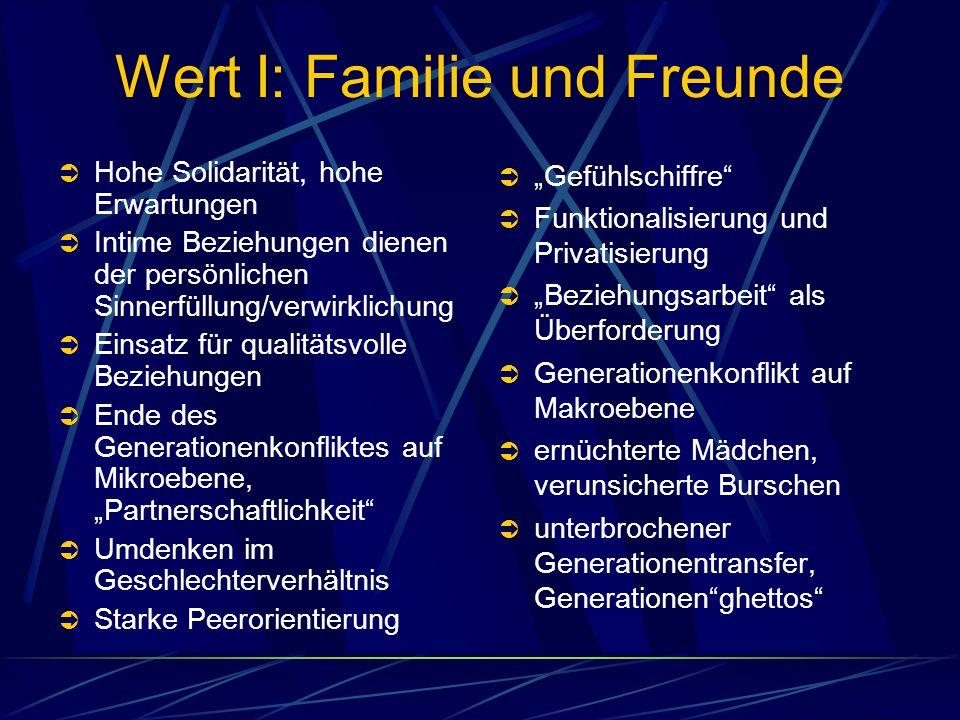 Wert I: Familie und Freunde