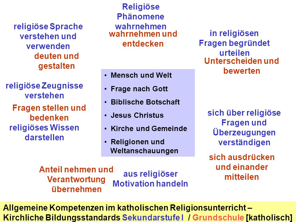 Religiöse Phänomene wahrnehmen