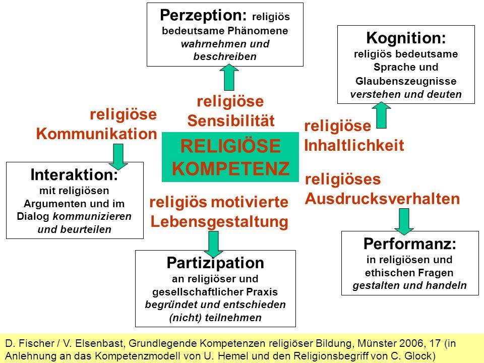 Perzeption: religiös bedeutsame Phänomene wahrnehmen und beschreiben