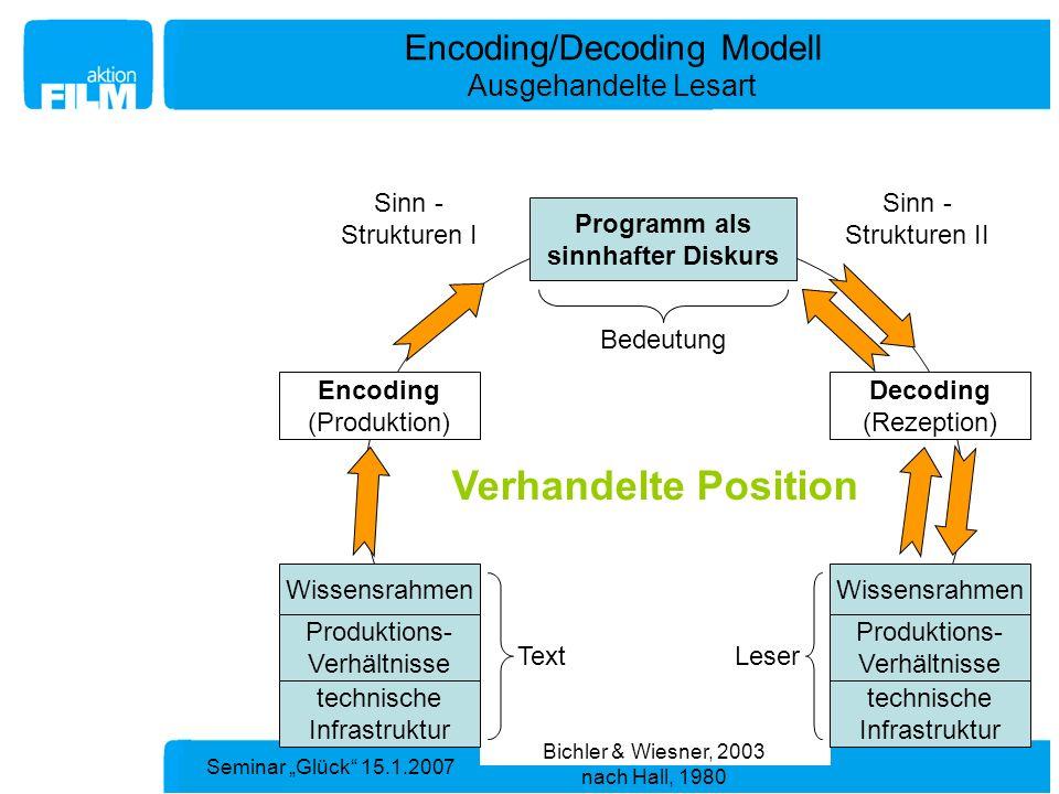 Encoding/Decoding Modell Ausgehandelte Lesart