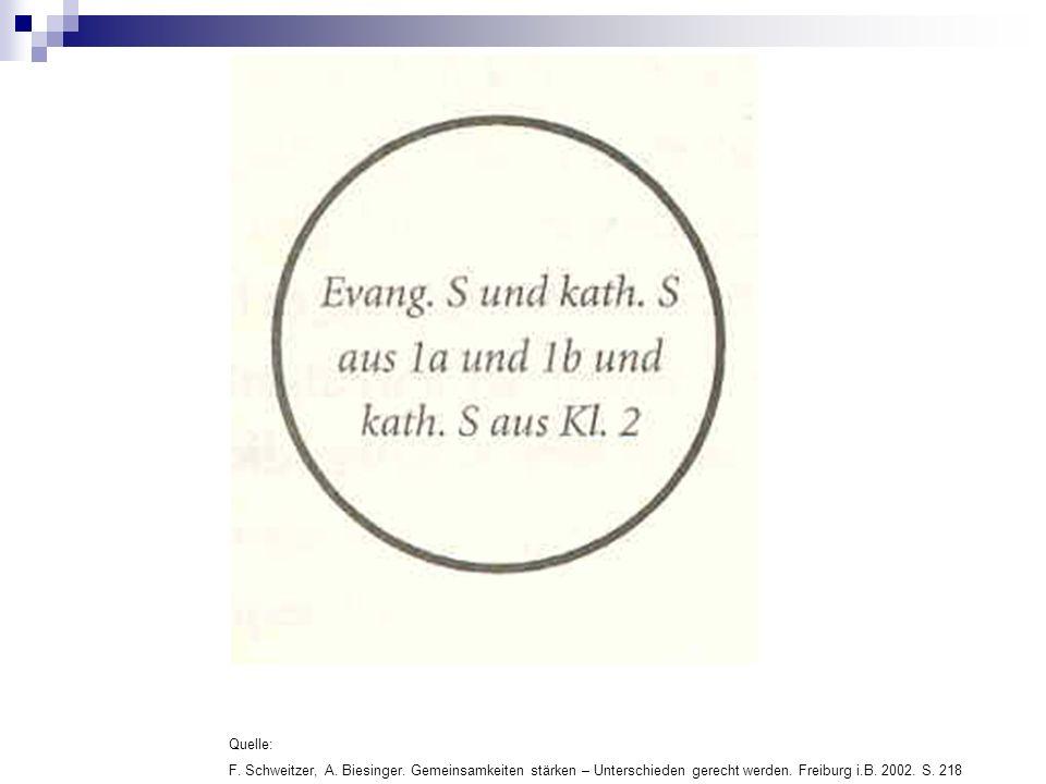 Quelle: F. Schweitzer, A. Biesinger. Gemeinsamkeiten stärken – Unterschieden gerecht werden.