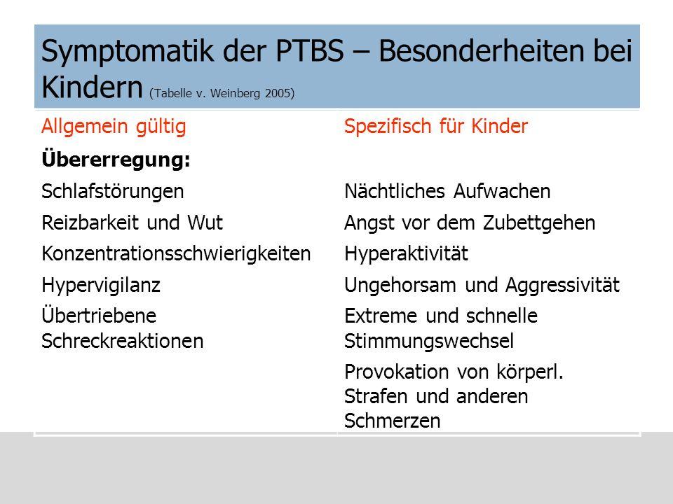 Symptomatik der PTBS – Besonderheiten bei Kindern (Tabelle v