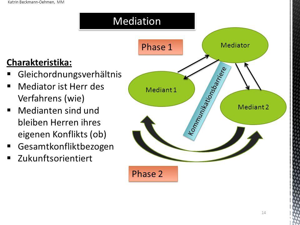 Mediation Phase 1 Charakteristika: Gleichordnungsverhältnis