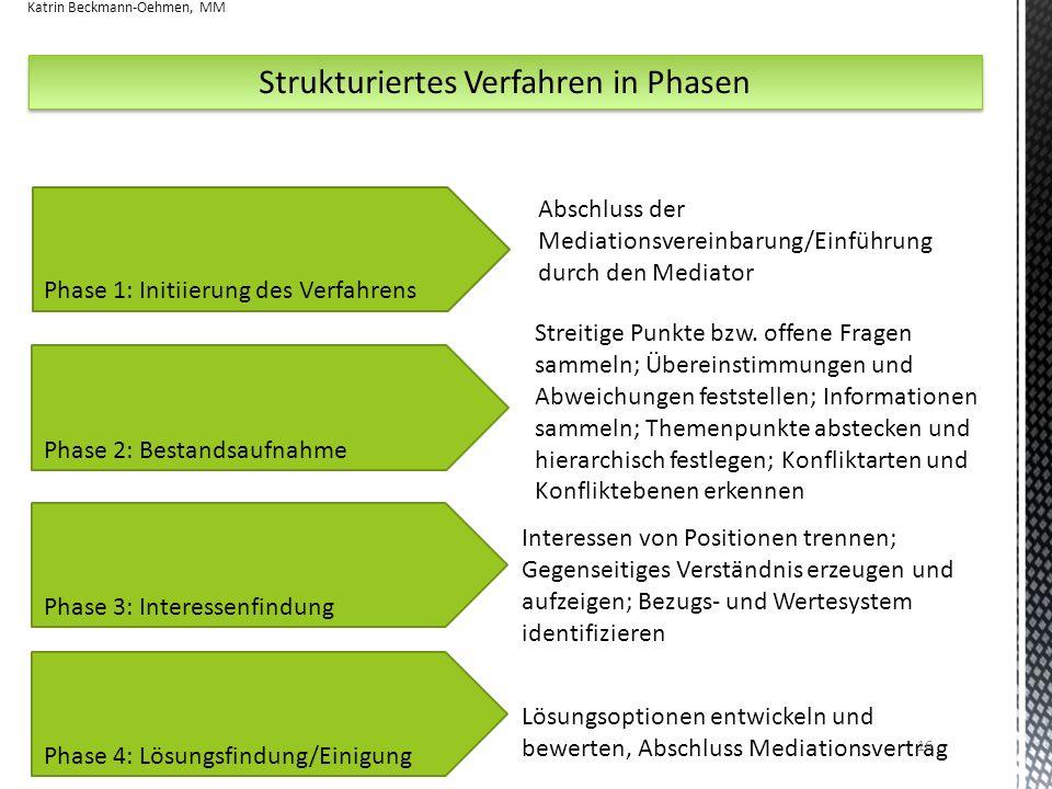 Strukturiertes Verfahren in Phasen