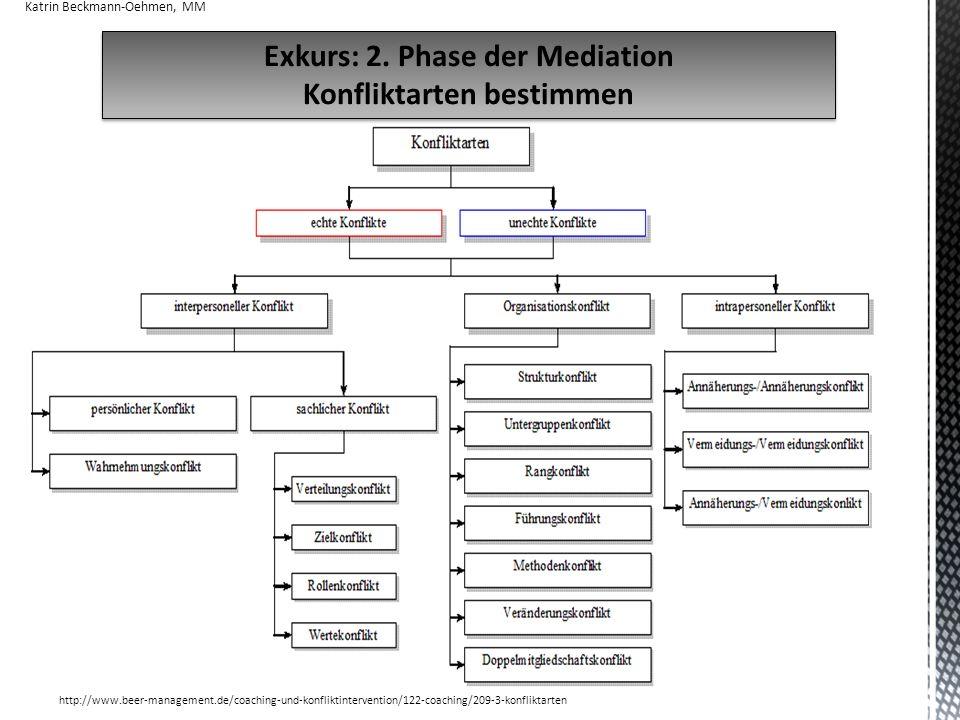 Exkurs: 2. Phase der Mediation Konfliktarten bestimmen
