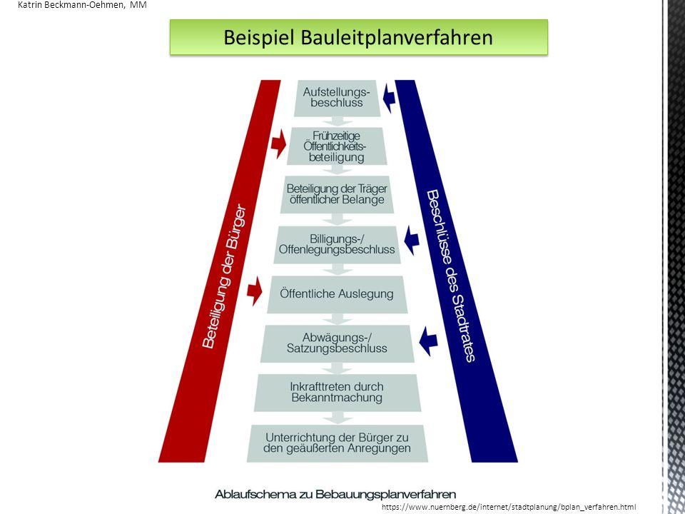 Beispiel Bauleitplanverfahren