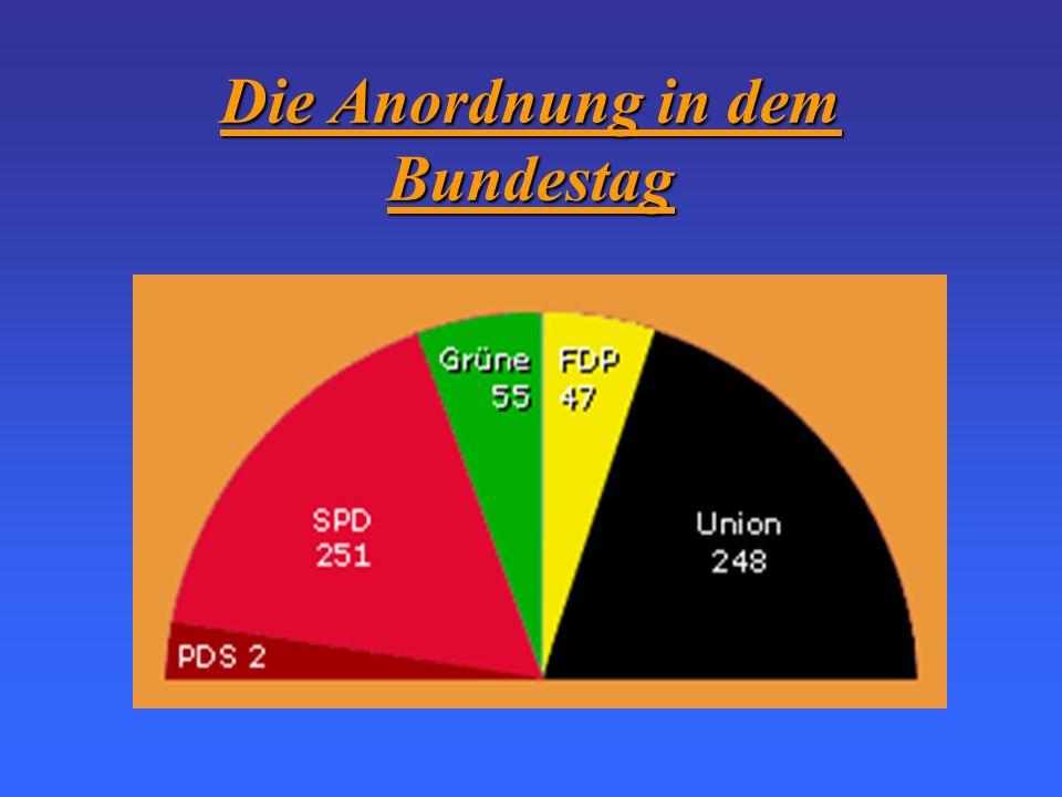 Die Anordnung in dem Bundestag