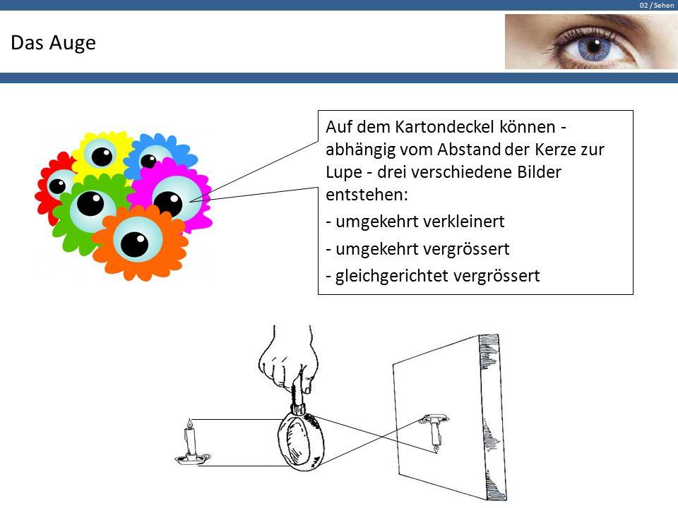 Das Auge Auf dem Kartondeckel können - abhängig vom Abstand der Kerze zur Lupe - drei verschiedene Bilder entstehen: