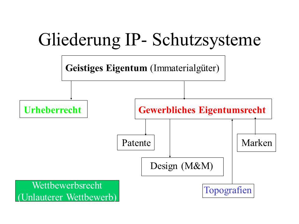 Gliederung IP- Schutzsysteme