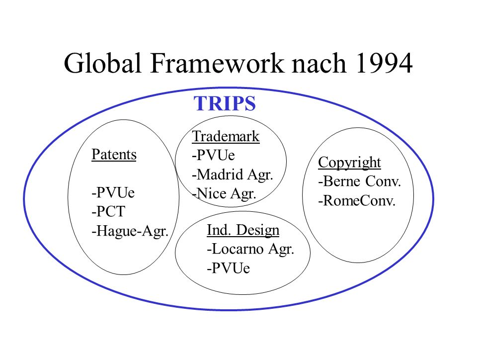 Global Framework nach 1994 TRIPS Trademark -PVUe Patents -Madrid Agr.