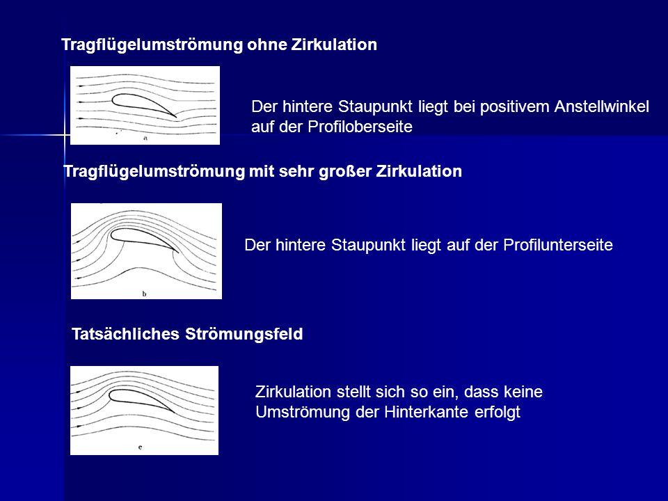 Tragflügelumströmung ohne Zirkulation