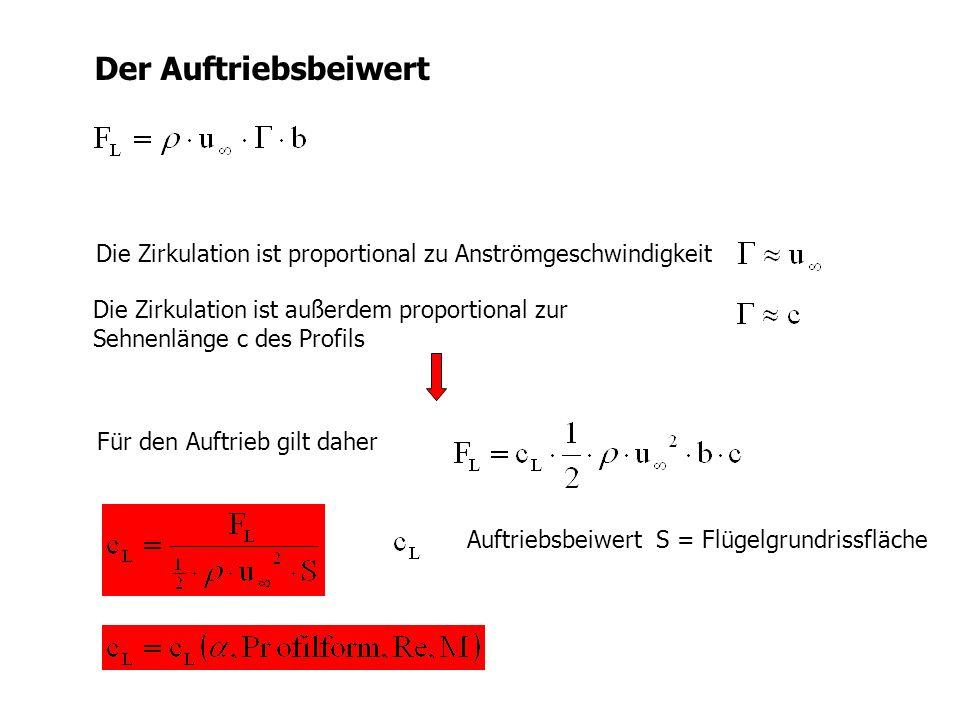 Der Auftriebsbeiwert Die Zirkulation ist proportional zu Anströmgeschwindigkeit. Die Zirkulation ist außerdem proportional zur.
