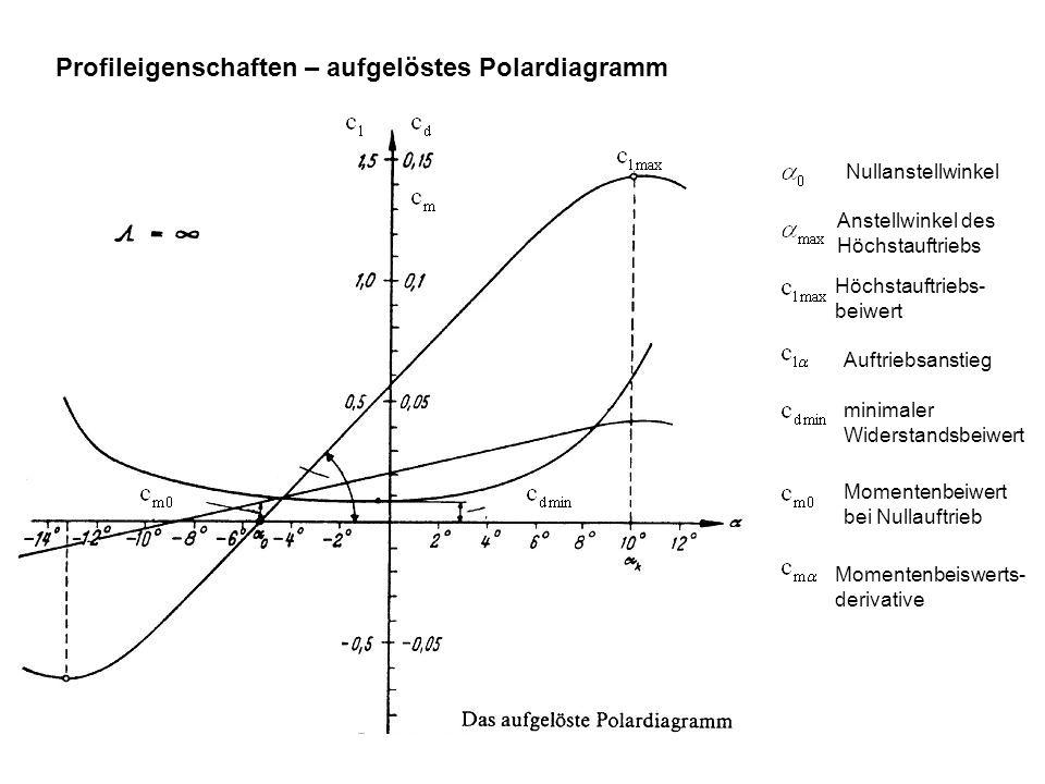 Profileigenschaften – aufgelöstes Polardiagramm