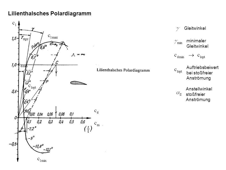Lilienthalsches Polardiagramm