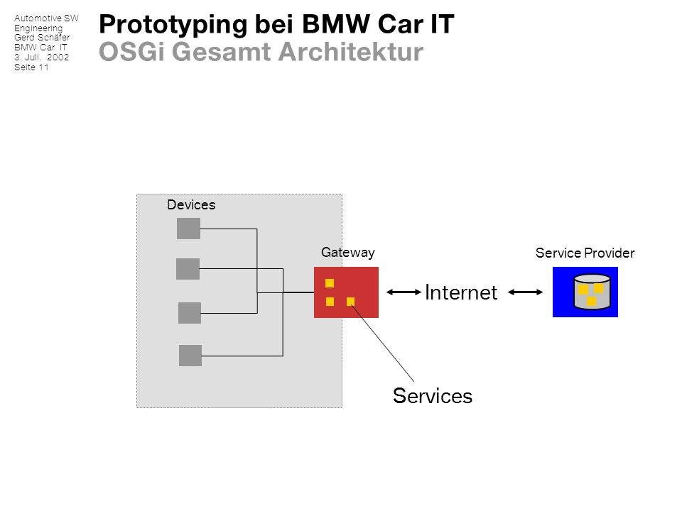 Prototyping bei BMW Car IT OSGi Gesamt Architektur