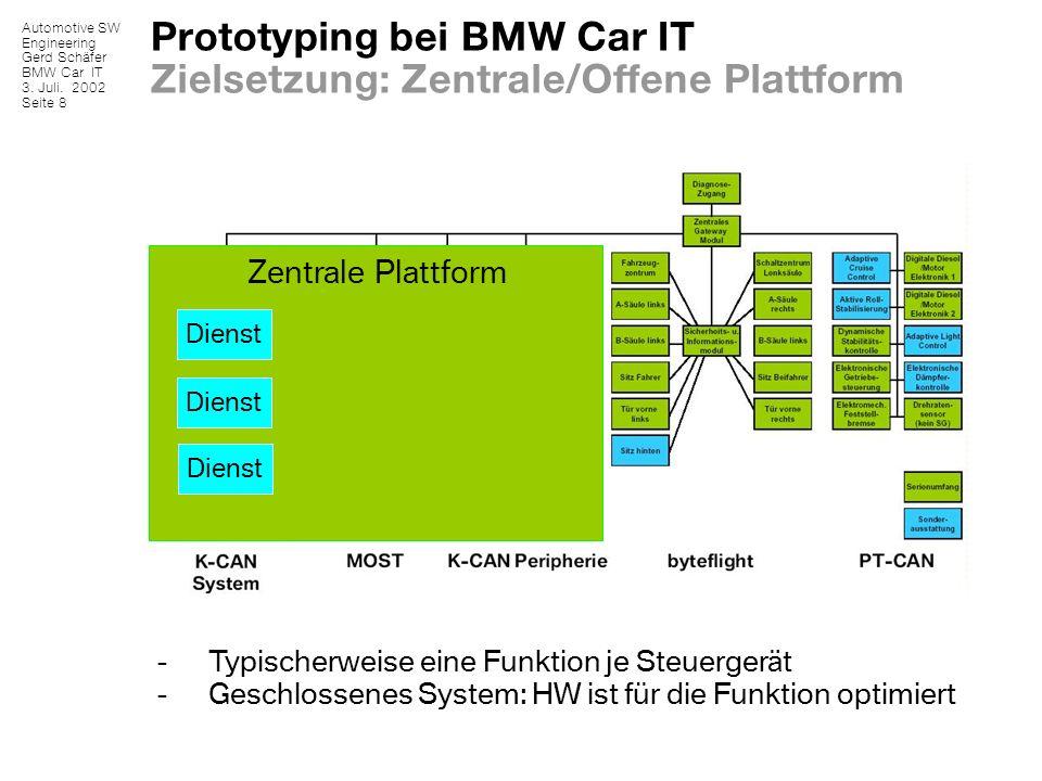 Prototyping bei BMW Car IT Zielsetzung: Zentrale/Offene Plattform